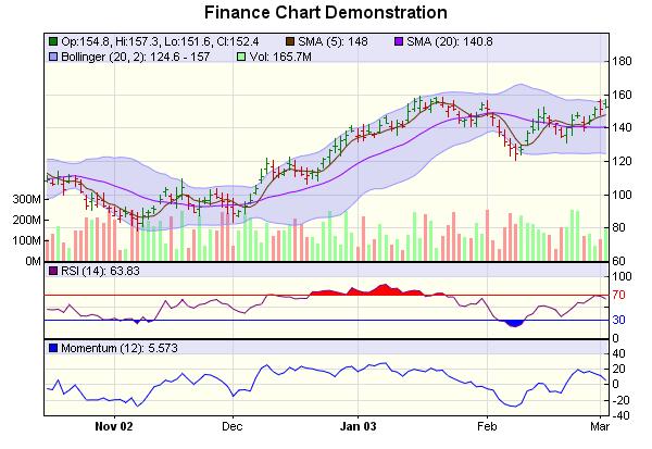 Finance Chart (1)