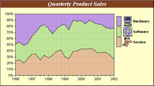 Percentage Area Chart